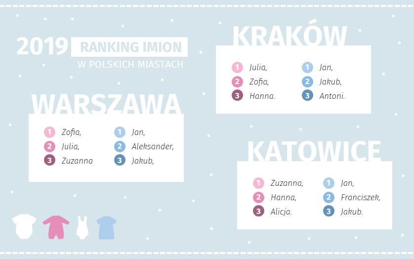 Ranking imion 2019 - najpopularniejsze imiona dla dzieci