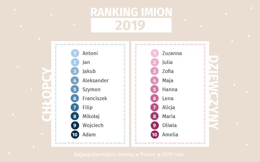Najpopularniejsze imiona dla dzieci 2019 Ranking imion